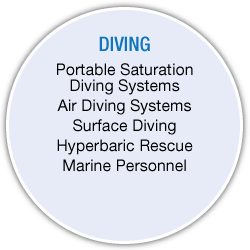 Diving Services